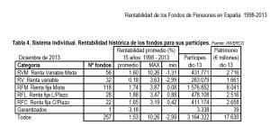 Rentabilidad planes pensiones por categoria 1998_2013